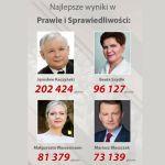 PiS zwyciężył w Polsce i w powiecie legionowskim