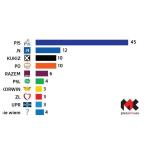Sondaż: PiS deklasuje konkurencyjne partie